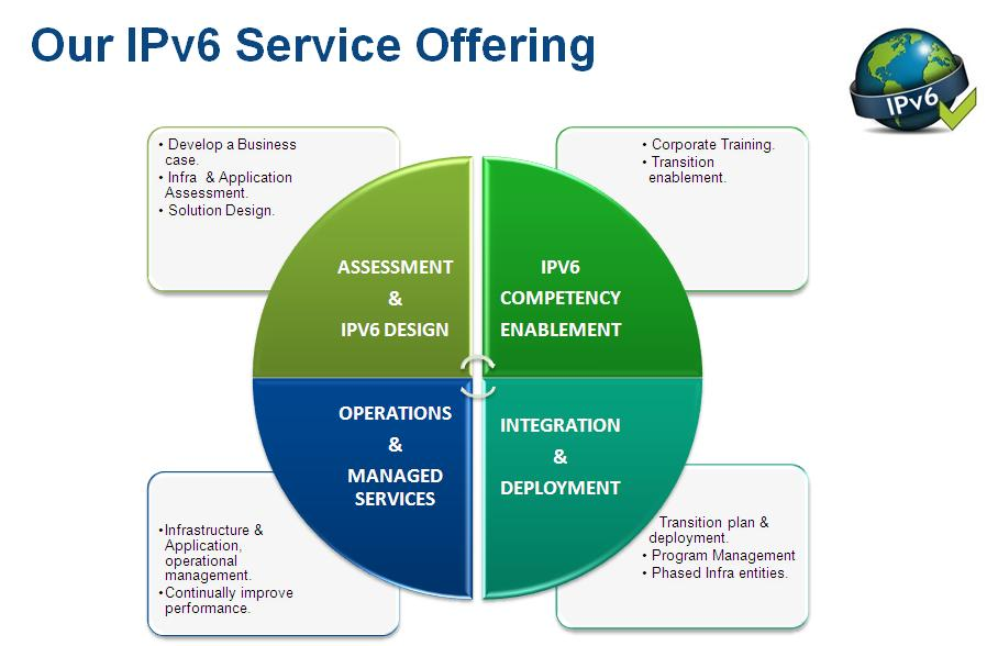 deployment plan why use phased geographic Ipv6: how to get started deployment planning includes migration of routers why cisco cisco takes a phased approach to ipv6 adoption that is based on.
