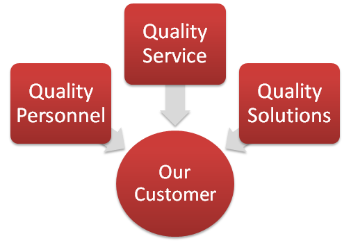 Customer Centric Service Philosophy